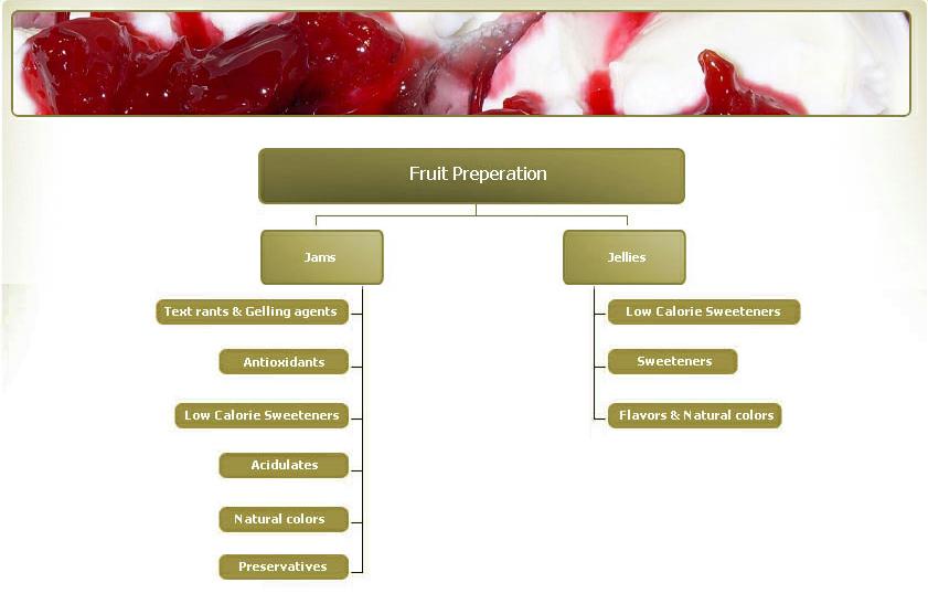 شراء Fruit Preparation