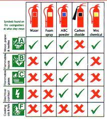 اجهزة الاطفاء المختلفة