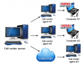 Call center, VOIP, Free PBX كول سنتر – سنترال ديجيتال