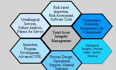 failure analysis customer relationship management