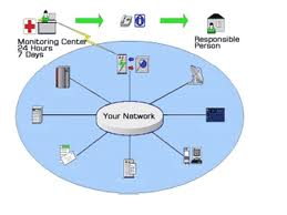 Order Setting up a computer network