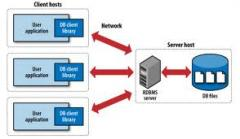 Installation,tuning,administration of server