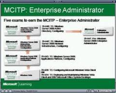 MCITP دورة