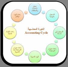 إدارة المحاسبة والمراجعة