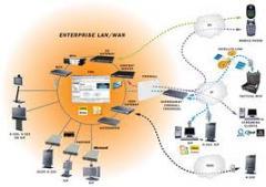 الشبكات والربط بين الفروع