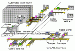Development of software for computer-controlled,