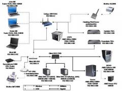الشبكات الداخلية